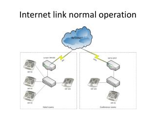 Internet link  normal operation