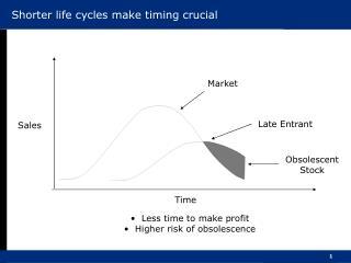 Shorter life cycles make timing crucial