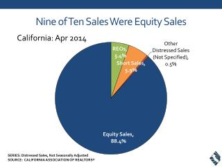 Nine of Ten Sales  Were Equity Sales