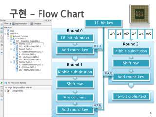 구현  -  Flow  Chart