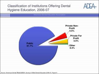 Classification of Institutions Offering Dental  Hygiene Education, 2006-07