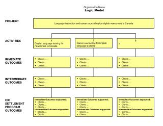 Organization Name Logic Model