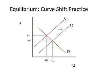 Equilibrium: Curve Shift Practice