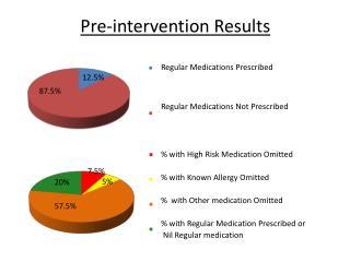 Pre-intervention Results