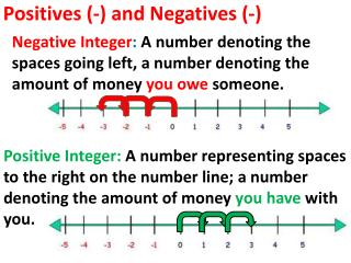 Positives (-) and Negatives (-)