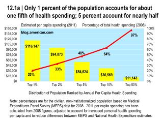 Percentage of total health spending (2008)