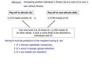 Altruism: