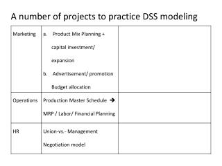 A number of projects to practice DSS modeling