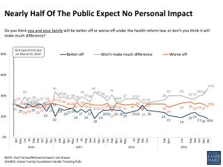 Nearly Half Of The Public Expect No Personal Impact