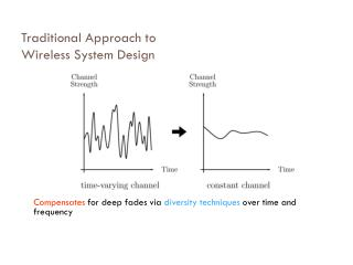 Traditional Approach to  Wireless System Design