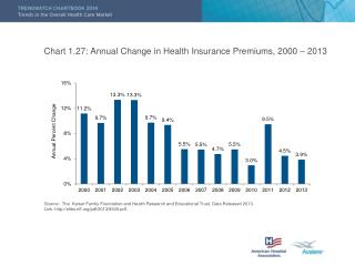 Chart 1.27: Annual Change in Health Insurance Premiums, 2000 – 2013
