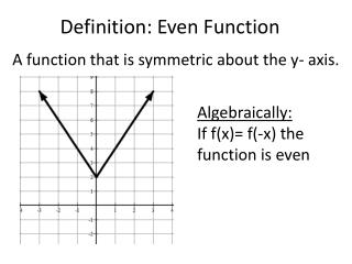 Definition: Even Function