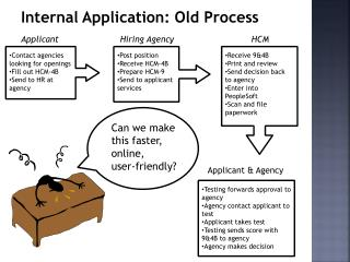 Internal Application: Old Process