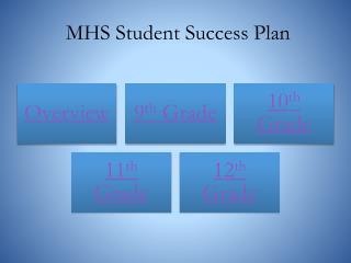 MHS Student Success Plan