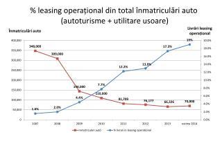 % leasing  opera ț ional  din total  î nmatricul ă ri  auto  (autoturisme  +  utilitare  usoare )