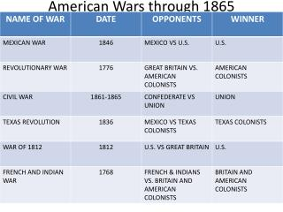 American Wars through 1865