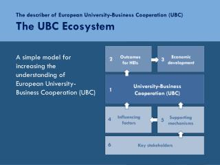 The describer of  European University-Business Cooperation (UBC) The UBC Ecosystem