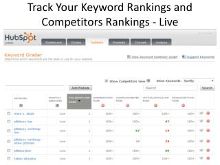 Track Your Keyword Rankings and Competitors Rankings - Live