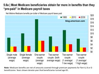 Net  lifetime  Medicare  benefits per dollar of Medicare payroll taxes paid