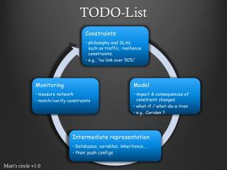 TODO-List