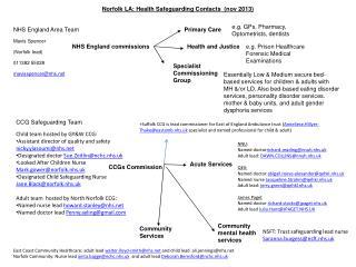 Norfolk  LA: Health Safeguarding Contacts   ( nov 2013)