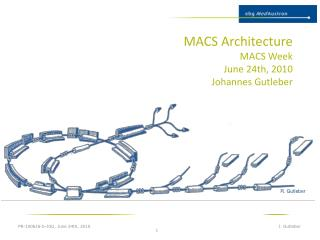 MACS Architecture MACS  Week June 24th, 2010 Johannes  Gutleber