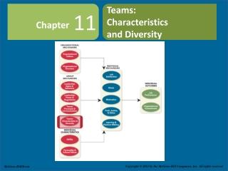 Teams: Characteristics