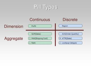 Pill Types