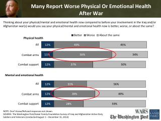 Many Report Worse Physical Or Emotional Health After War