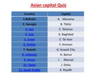Asian capital Quiz