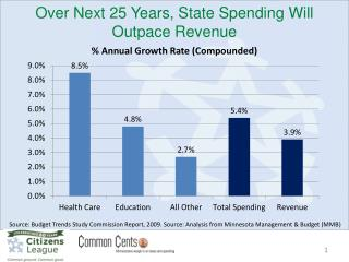Over Next 25 Years, State Spending Will Outpace Revenue
