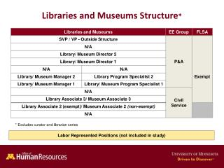 Libraries and Museums Structure *