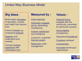 United Way Business Model