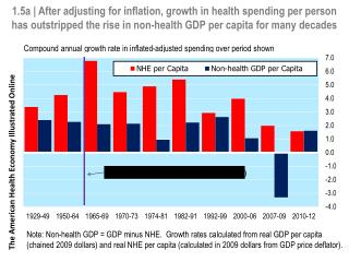 Note: Non-health GDP = GDP minus NHE.  Growth rates calculated from real GDP per capita