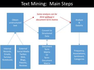 Text Mining:  Main Steps