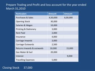 Prepare Trading and Profit and loss account for the year ended March 31,2010