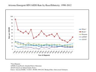 Arizona Emergent HIV/AIDS Rate by Race/Ethnicity: 1990-2012