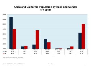 Ames and California Population by Race and Gender (FY 2011)
