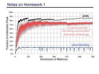 Notes on Homework 1