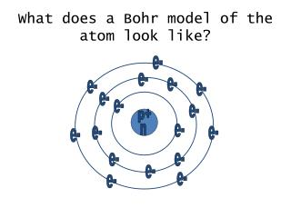 What does a Bohr model of the atom look like?