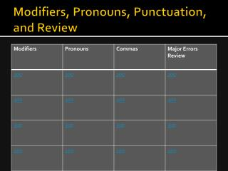 Modifiers, Pronouns , Punctuation, and Review