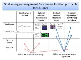 Goal:  energy-management /resource-allocation protocols for  EnHants
