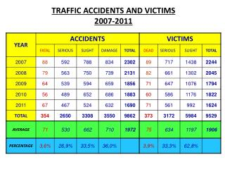 TRAFFIC ACCIDENTS AND VICTIMS 200 7 -20 11