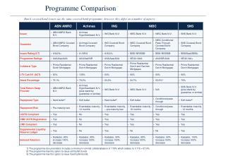 Programme Comparison