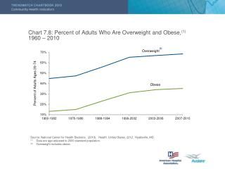 Chart 7.8: Percent of Adults Who Are Overweight and Obese, (1) 1960 – 2010