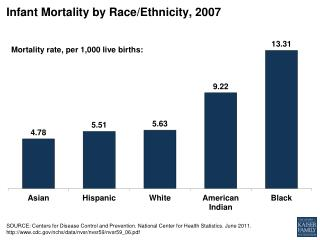 Infant Mortality by Race/Ethnicity, 2007