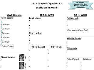 Unit 7 Graphic Organizer #3: SS8H9-World War II