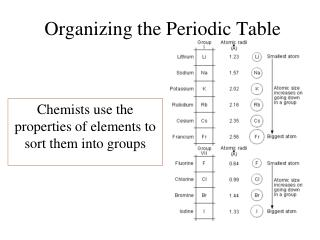 Organizing  the Periodic Table