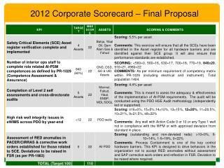 2012 Corporate Scorecard – Final Proposal