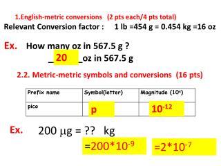 English-metric conversions   (2  pts  each/4 pts total)